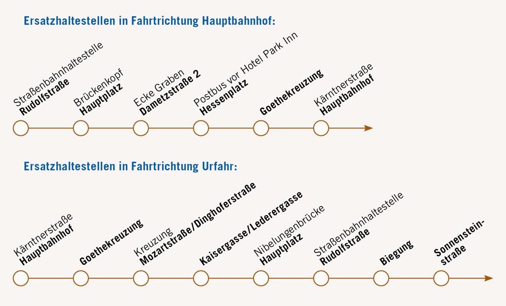 Ersatzhaltestellen Linienplan